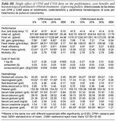 Protein Efficiency Ratio Chart Protein Efficiency Ratio Meddic