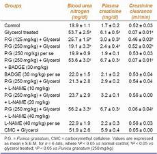 Blood Urea Level Chart Pharmacological Investigations Of Punica Granatum In