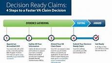 Wsib Claim Type Chart Va Decision Ready Claims Program Expands To Include More