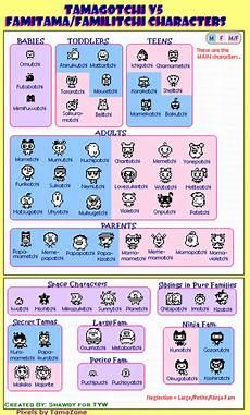 Tamagotchi Connection V1 Growth Chart Tamagotchi Evolution Charts Tamagotchi Time