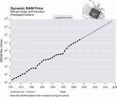 Ram Prices Chart Singularity Is Near Sin Graph Dynamic Ram Price