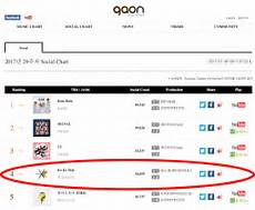 Gaon Album Chart Gaon Still Hasn T Added Youtube Links For Exo And Fans Are
