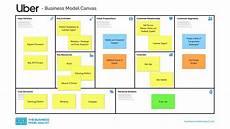 Uber Business Model Uber Business Model