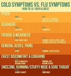 Cold Versus Flu Symptoms Chart Cold Vs Flu Wbfj Fm