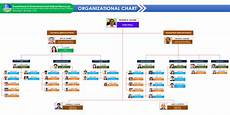 What Is The Organizational Chart Of A Company Organizational Chart Denr