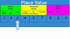 Ten Thousand Number Chart Whole Numbers Lessons Tes Teach