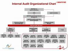 Which Organization Audits Charts Regularly Ppt The Iia In Spain Implementing An Efficient And