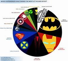 Superhero Movie Chart Pie Graph Of Superhero Movie Box Office Pie Graph Iron