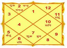 Kundali Vedic Birth Chart In Hindi A Kundli Is Furthermore Acknowledged As Birth Chart Janam