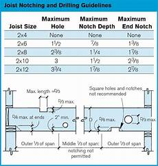 Nordic Joist Hole Chart Rules For Drilling And Notching Deck Framing