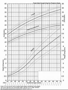 Baby Weight Chart Percentile Calculator Baby Weight Percentile Calculator Kg Blog Dandk