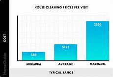House Cleaners Prices 2020 House Cleaning Services Prices Cost Calculator