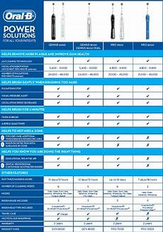 B Electric Toothbrush Comparison Chart B Power Brush Comparison Chart