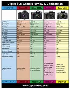 Canon Comparison Chart Canon 7d Nikon D300s Pentax K 7 Sony A550 Comparison