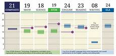 Act Math Score Chart How To Interpret New Act Score Reports Compass Education