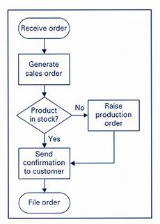 Chart Assembly Order Process Mapping Sherpa Consulting