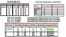 Ielts General Score Chart Express Entry Ielts Minimum Score Requirements Canada 2019