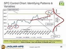 Statistical Process Control Charts Excel Add In Spc Control Chart Identifying Patterns Amp Variables Lean