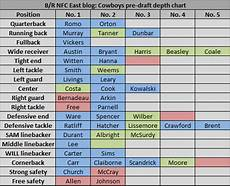 Dallas Cowboys 2012 Depth Chart Dallas Cowboys Pre Draft Depth Chart Bleacher Report