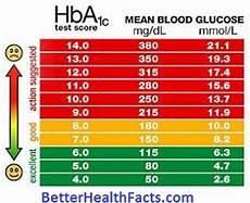 5 8 A1c Chart October 2016 Betterhealthfacts Com