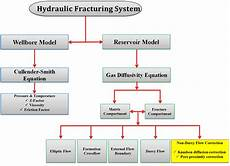 Hydrocarbon Flow Chart 10 Flowchart Of Numerical Solution For Coupling Wellbore