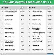 Examples Of Freelance Jobs Infographic 20 Highest Paying Freelance Jobs To Earn Big