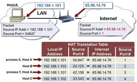 nat translation table developer help
