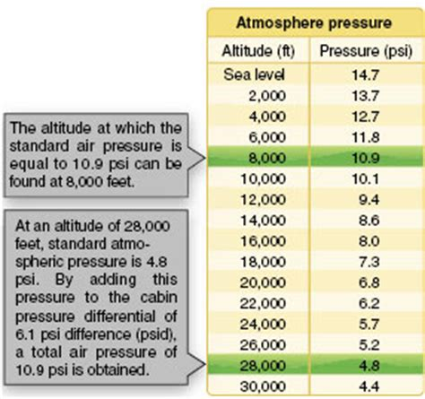Cabin Pressure Loss by Pressurized Aircraft Part One