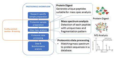 proteomics workflow tri proteomics facility translational research institute