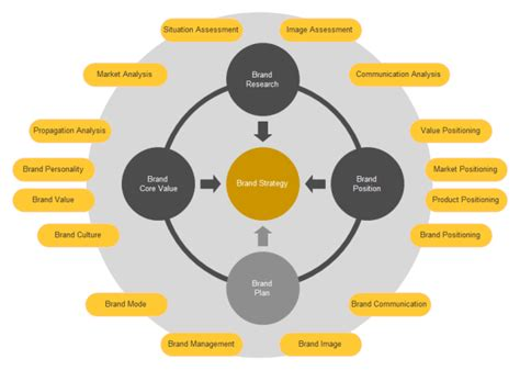 brand assessment template brand strategy circular diagram free brand strategy