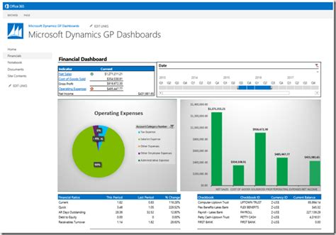 sharepoint dashboard templates about dynamics development and dynamics gp