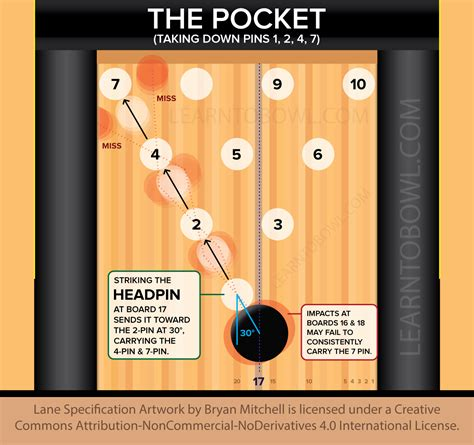 bowling alley diagram 7 best images of bowling chart bowling diagram