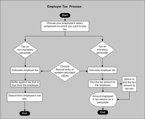 oracle human resources management systems payroll