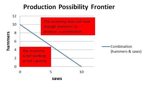 produce definition production possibility frontiers graphs of best free