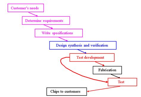 layout verification in vlsi vlsi design verification and test