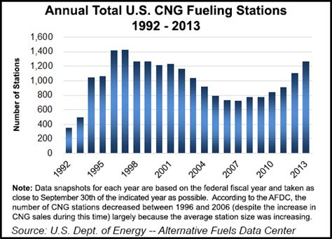 Pg E Bills Rank Among The Lowest In The Nation Pg E Currents by Pg E Fuels 16 000 Ngvs In 2014 Fueling Advances Seen