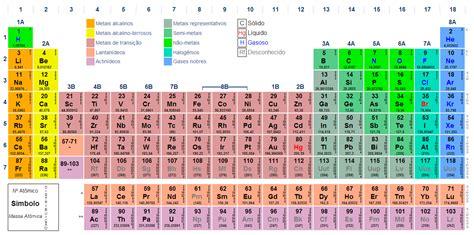 como decorar a tabela periodica mais rapido resum 227 o de qu 237 mica a distribui 231 227 o eletr 244 nica