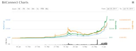 bitconnect growth bitconnect coin outperforms ethereum s initial growth 6