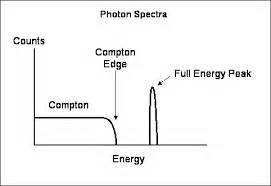compton scattering cross section rapporto photonuclear compton scattering cross section