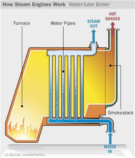 steam engine diagram how it works joe s how it works how steam engines work