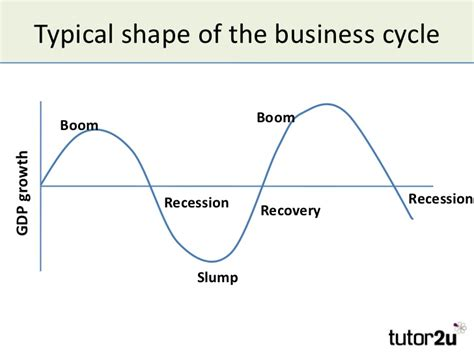 the economic cycle diagram the business cycle and economic growth