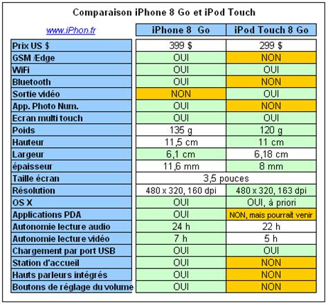 Tableau comparatif iPhone et iPod Touch   iPhone X, 8