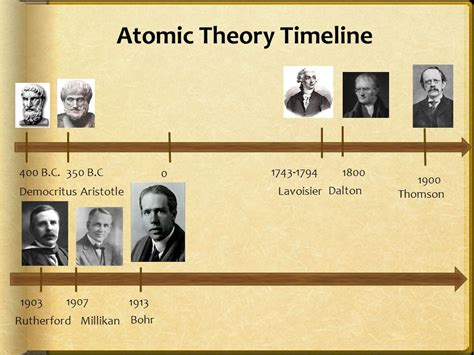 aristotle biography timeline atomic theory timeline ppt video online download