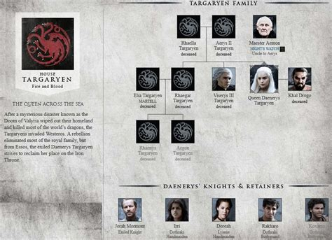 printable family tree for game of thrones house targaryen game of thrones photo game of thones