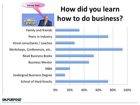 What Did You Learn From Mba by Purpose Leadership