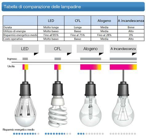 comparazione lade led e incandescenza risparmio ladine led si risparmia davvero revoluce