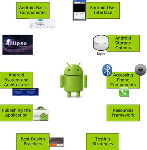 application design course innovationm school of android build a career in android