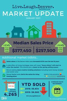 Compass Home Group Presents Your Bel Air Real Estate Agent Market Report July 2014 Check Out Real Estate Market Update Template