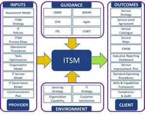 Home Design Programs Free definition itsm it service management join us
