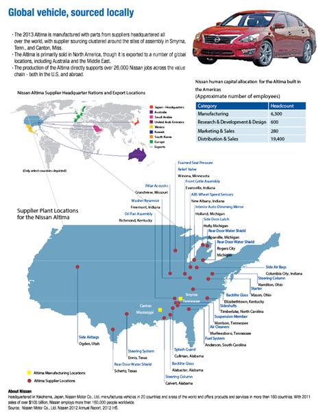 nissan manufacturing plants worldwide manufacturing growth reports world economic forum